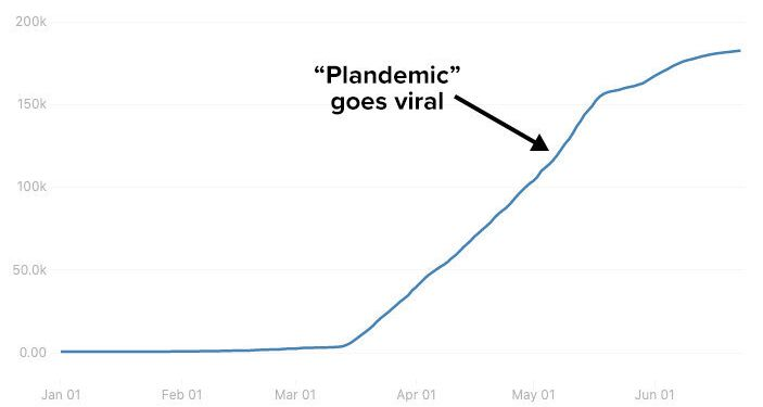 "This graph charts the growth of a QAnon Facebook group that widely amplified the ""Plandemic"" film."