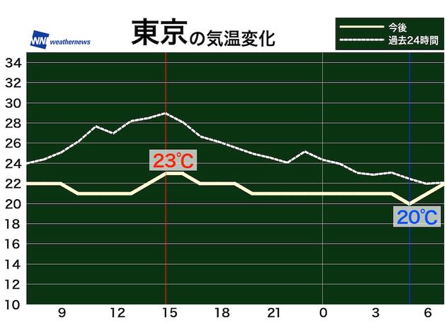 昨日と今日の東京の気温変化