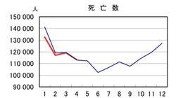 【新型コロナ】死者は過小評価されていた?4月の死亡者数が発表