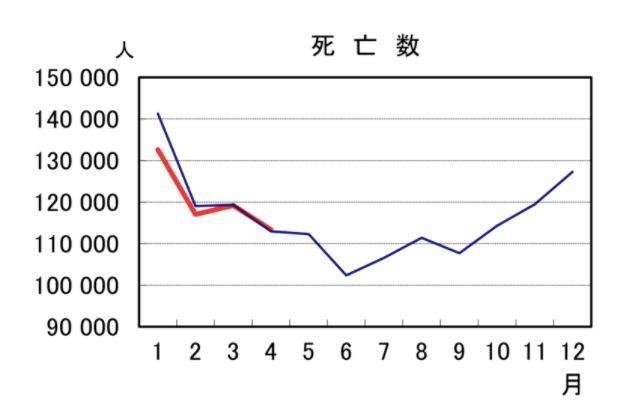 コロナ 日本 死者