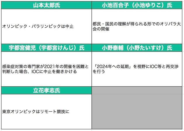 東京オリンピック・パラリンピックの方針について
