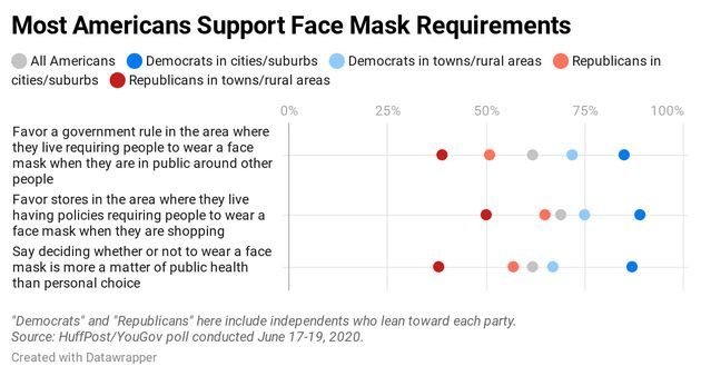 Most Americans Favor Mask Requirements, Poll