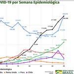 Número de casos novos de covid-19 no Brasil dispara em duas semanas, e mortes batem 60