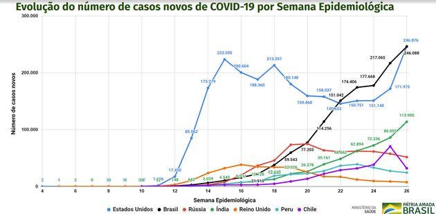 Gráfico mostra Brasil há 5 semanas no topo do ranking de novos casos de coronavírus...