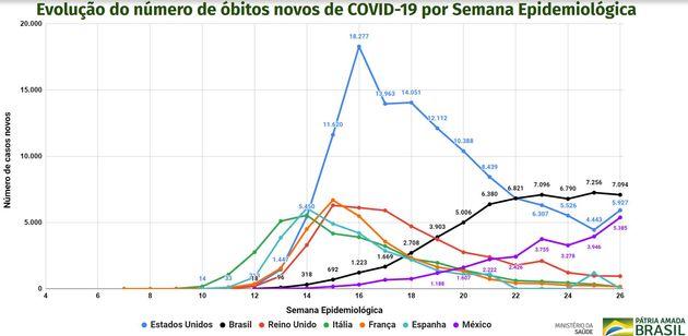 Gráfico mostra estabilização no número de novas mortes por covid-19 no