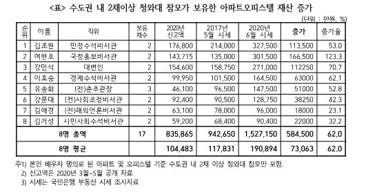 수도권 내 2채 이상 청와대 참모가 보유한 아파트·오피스텔 재산