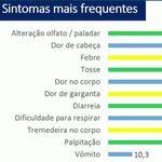 No Brasil mais de 90% de infectados com novo coronavírus têm sintomas, diz pesquisa da