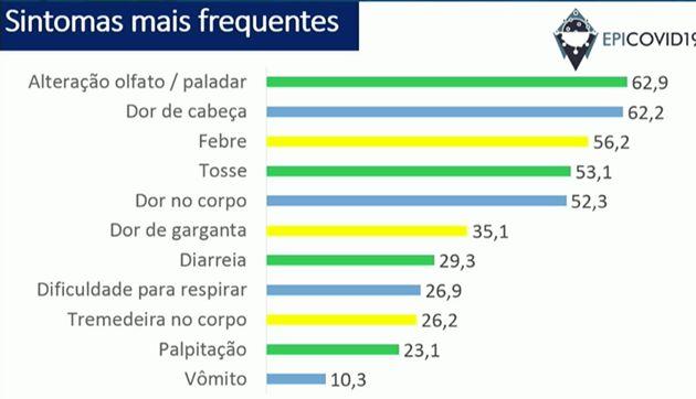 Aqui estão os sintomas mais comuns das pessoas infectadas pelo novo coronavírus no