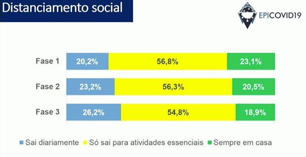 Adesão ao isolamento social vem diminuindo entre os brasileiros, mostrou
