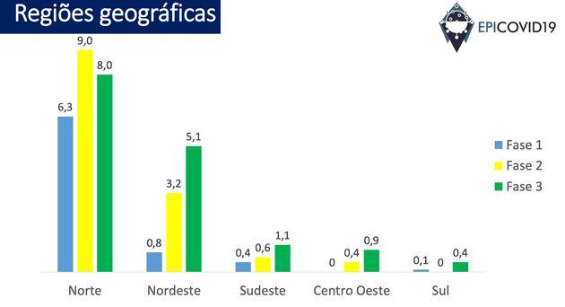 Prevalência da covid-19 por região geográfica, de acordo com estudo da