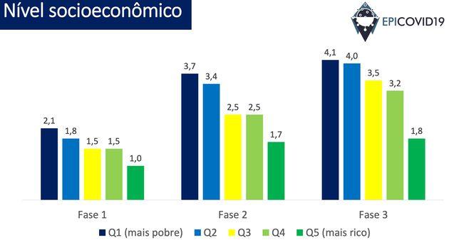 Nas 3 fases, pessoas mais pobres têm maior prevalência da covid-19 que as mais