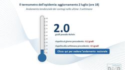 Il termometro dell'epidemia - Fondazione