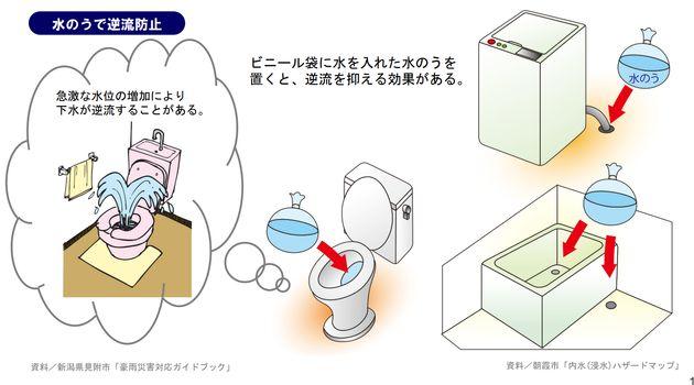 トイレの便器内、風呂場、洗濯機の排水口に水のうを置くと、逆流を防げる