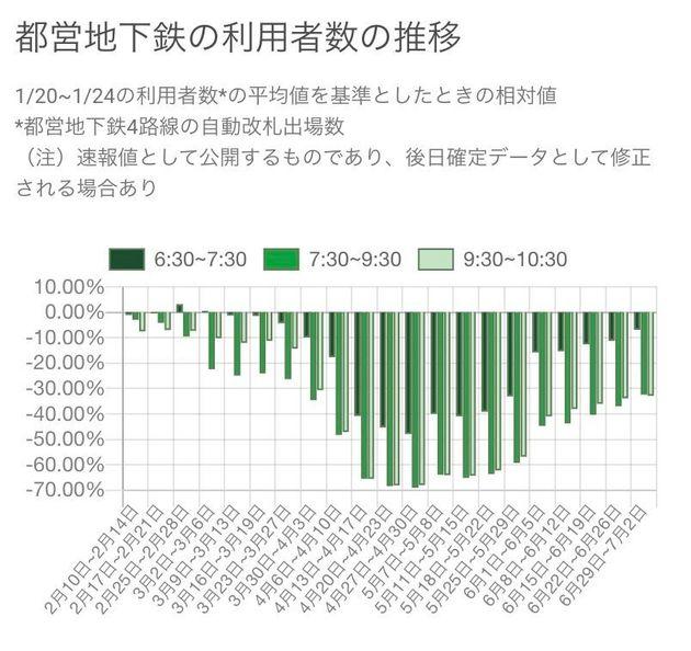 東京都公式サイトより(7月2日更新時点)