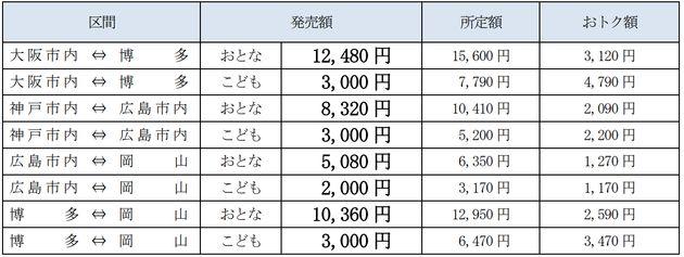 「オフピーク・ファミリーきっぷ(e5489専用)」該当区間と料金