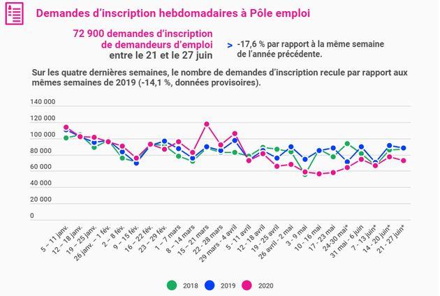 Les demandes d'inscription hebdomadaires à Pôle emploi enregistrées sur les 6 premiers mois de l'année...