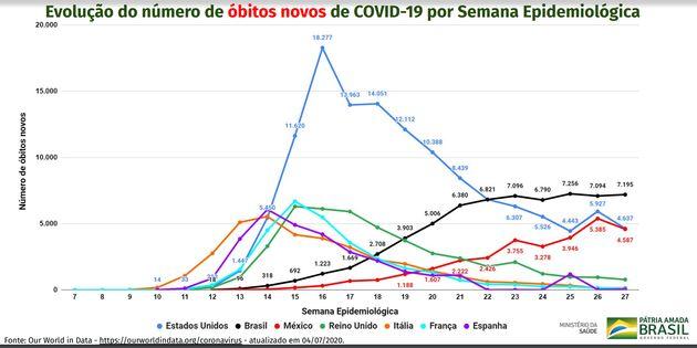 Na comparação com outros países, o Brasil lidera o total deóbitos novos...