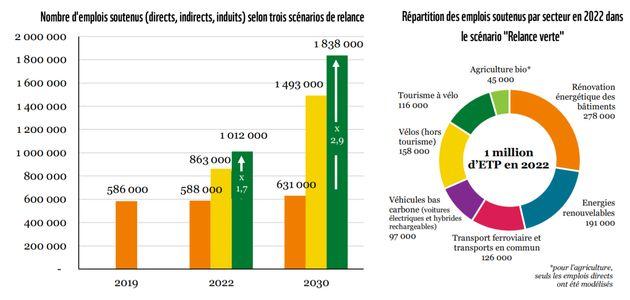 Comment cumuler transition énergétique et relance économique? Les idées du rapport de