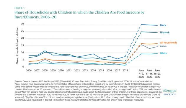 Hamilton Project data on food