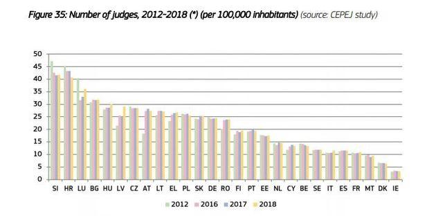 Numero di giudici per