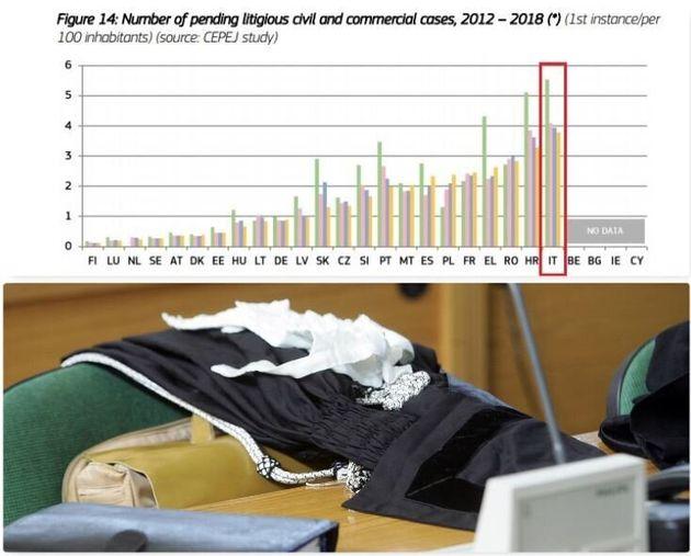In alto il grafico che mostra il numero di cause civili e commerciali di primo grado pendenti per