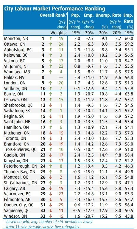 BMO's Labour Market Report Card for the second quarter of 2020 shows Atlantic Canadian performing well while the largest metro areas lag.