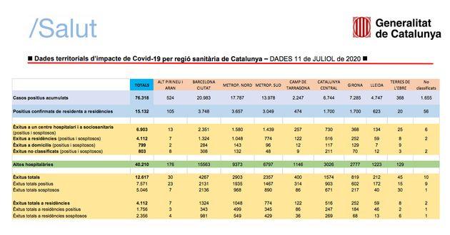 Datos de contagios por coronavirus en Cataluña con fecha 11 de julio de