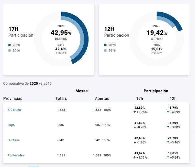 Datos de participación en Galicia a las 17:00