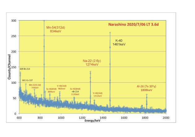 ガンマ線スペクトル(図)