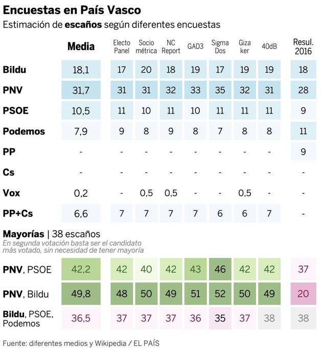 Previsión de encuestas en País