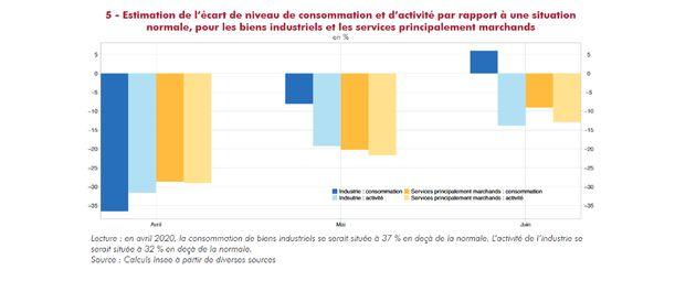 Chiffres Insee Juillet 2020 (voir partie orange consommation des ménages) – montrant la...