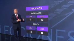 Vicente Vallés hace una invitación a los líderes de Podemos tras sus resultados