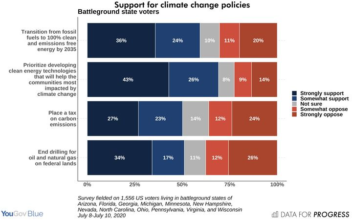 Polling commissioned by the liberal think tank Data for Progress shows strong support in key  battleground states for Democra