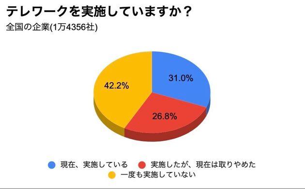 東京商工リサーチの調査結果を元に作成