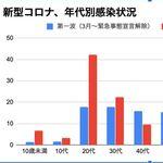 東京都、10歳未満や広域にも感染が広がる。「家族や職場、日常生活の場にも」【新型コロナ】