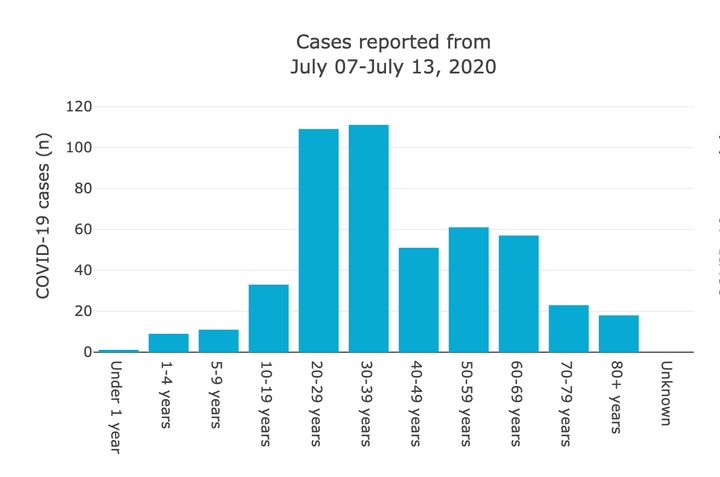 Age range of new COVID-19 cases reported in Alberta from July 7-13, 2020.