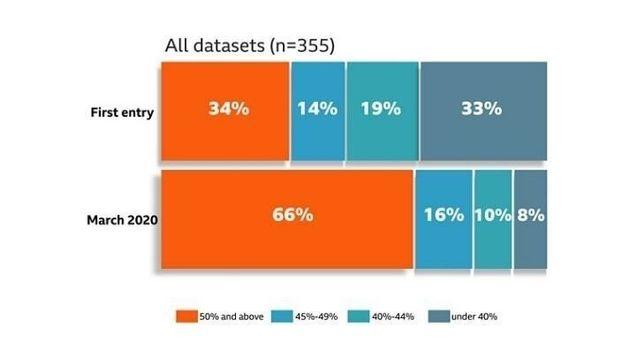 プロジェクト開始すぐでは34%(上のグラフ)だったが、今年3月には66%(下)に