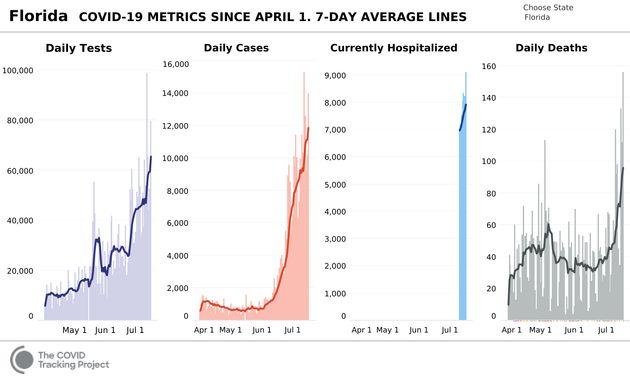 L'évolution de l'épidémie de coronavirus en Floride (violet: nombre de test, rouge: nombre de cas, bleu:...