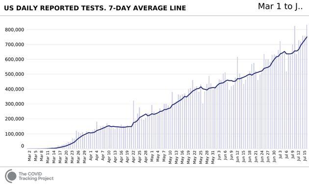 L'évolution du nombre de tests aux