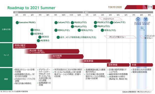 2021年夏に向けたロードマップ