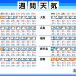 【週間天気予報】梅雨明けは4連休以降か?西日本では30度超の真夏日