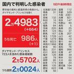 全国で664人が新たに感染。東京は3日連続200人超、愛知と京都は過去最多