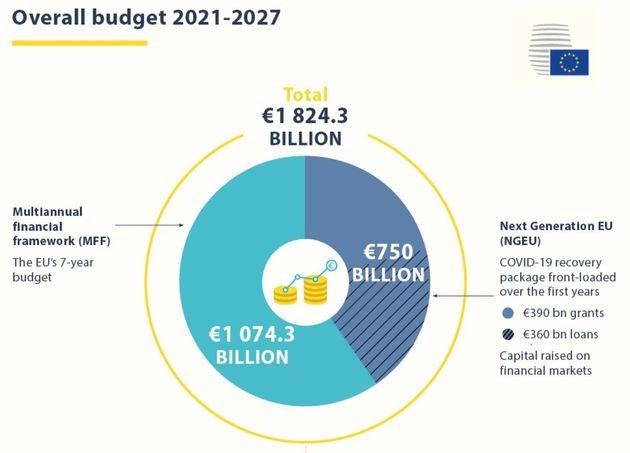 Presupuesto comunitario para los años 2021 y