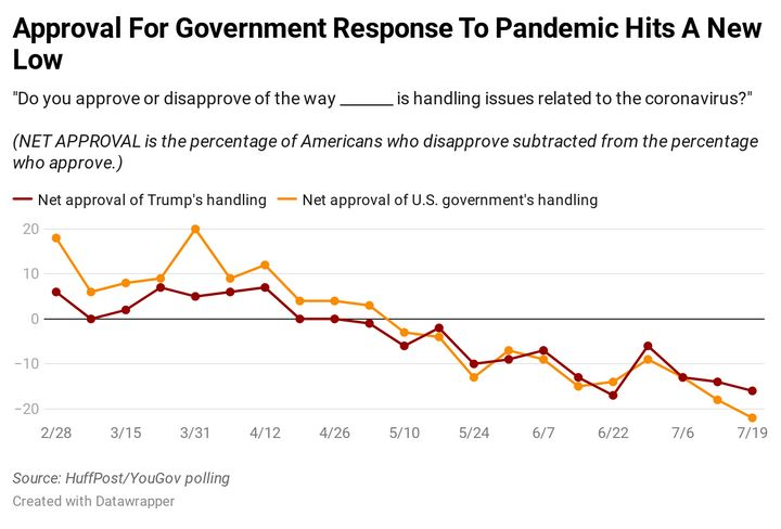 Results of a new HuffPost/YouGov tracking poll on the coronavirus pandemic.