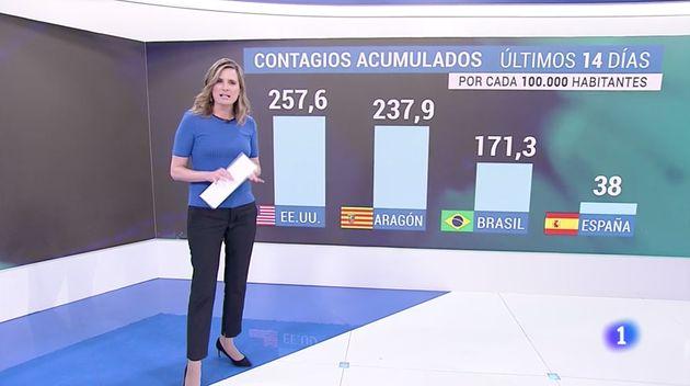 Gráfico en el que TVE compara a Aragón con EEUU y