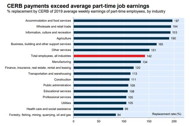 This chart from National Bank of Canada shows that CERB payments exceed the average wage for a part-time...