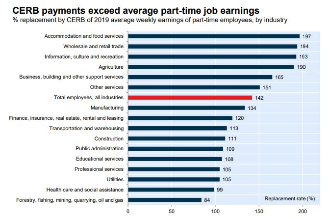 This chart from National Bank of Canada shows that CERB payments exceed the average wage for a part-time worker in almost all industries.