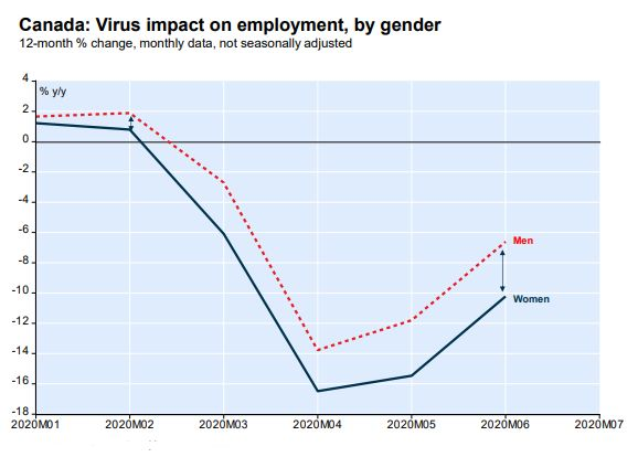 This chart from National Bank shows employment among women fell considerably more than for men during the COVID-19 pandemic.