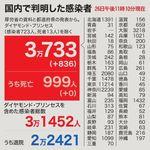 新型コロナの全国感染者数が累計3万人を突破。福岡と兵庫は過去最多に