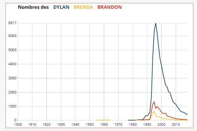 La courbe du prénom Dylan en France atteint son pic en 1996 pendant la diffusion de